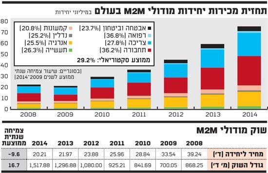 תחזית מכירות יחידות מודולי M2M בעולם
